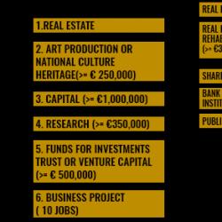 Chương trình đầu tư định cư Bồ Đào Nha (Golden Visa)