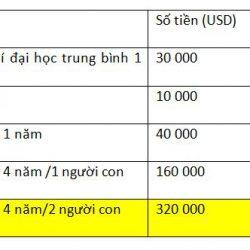 Bài toán chi phí du học & định cư Mỹ được giải quyết qua diện Visa EB-3?