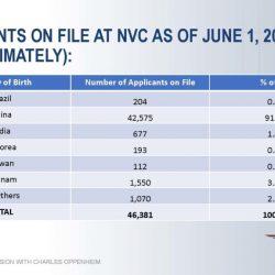Cập nhật tình hình xét duyệt EB-5: Việt Nam đang có 1,550 hồ sơ chờ cấp visa tại NVC