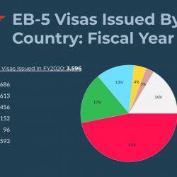 456 visa EB-5 đã cấp phát cho nhà đầu tư Việt Nam trong năm tài chính 2020