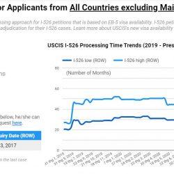 Cập nhật tin tức EB-5 mới nhất: 32 visa cấp cho nhà đầu tư Việt trong 4 tháng