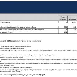 Tỷ lệ phê duyệt EB-5 đơn I-526, I-829 cao trong Quý I/2021