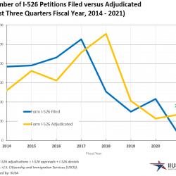 Báo cáo đơn I-526 và I-829 Quý 3 năm FY 2021 của USCIS